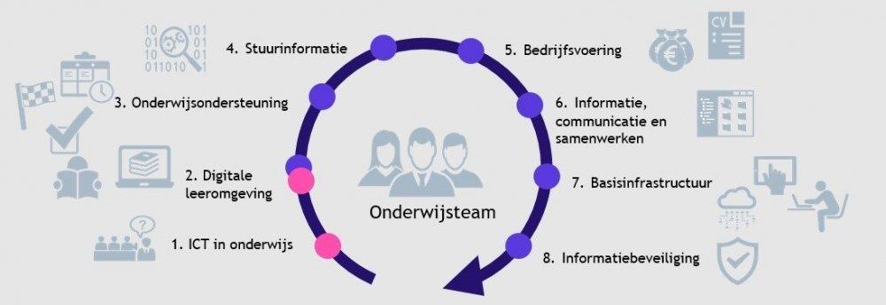 Summa informatiebeleidsplan