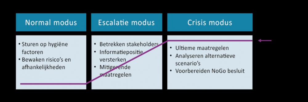 escalatiemodel(1).png