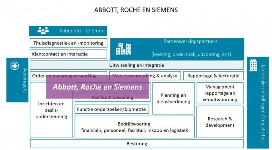 Abbott Roche Siemens