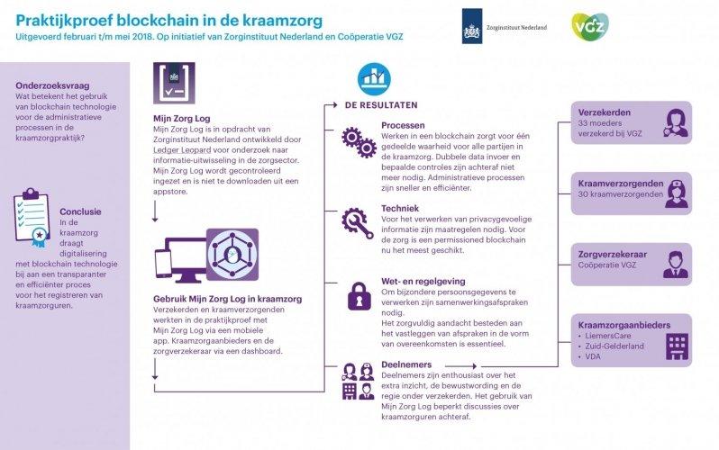 Blockchain kraamzorg infographic
