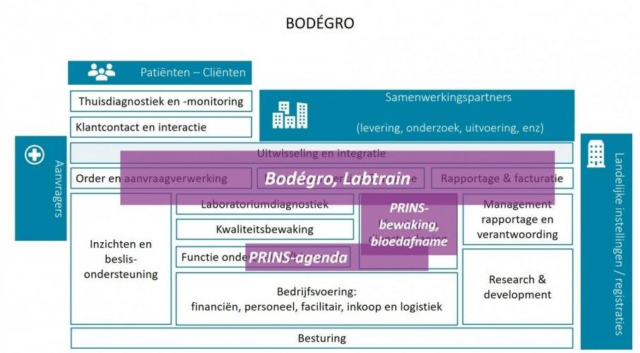 Bodegro