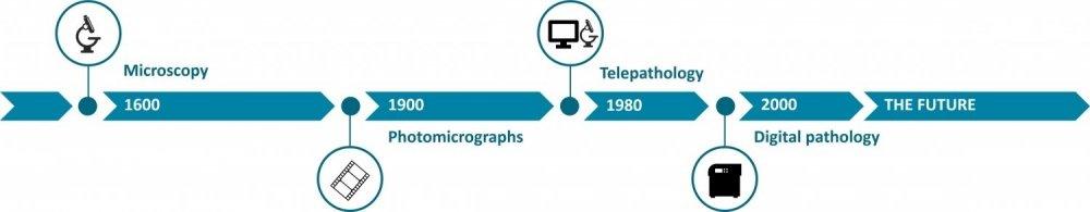 Digitale pathologie tijdlijn M&I/Partners