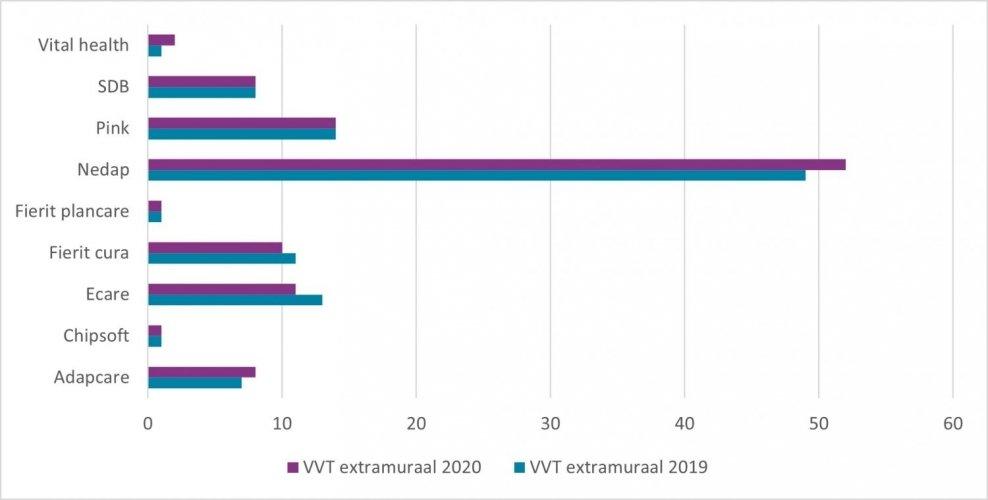 ECD-markt extramuraal vvt