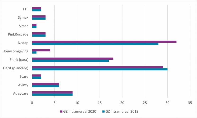 ECD-markt intramurale zorg