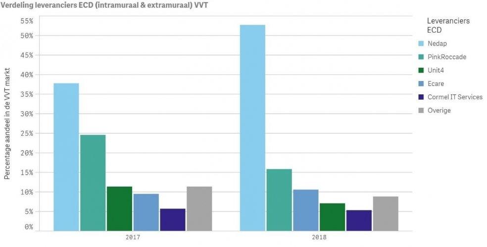 Marktaandeel ECD-leveranciers ouderenzorg