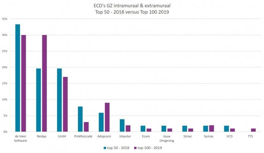ECD overzicht GZ 2018-2019