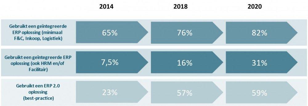 ERP-onderzoek 2020 trends M&I/Partners