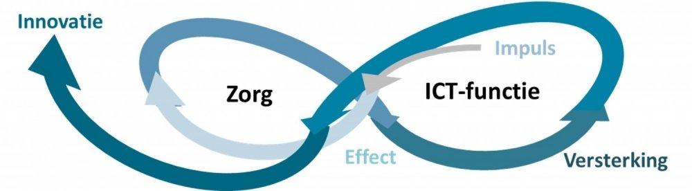 Krachten bundelen zorg ICT