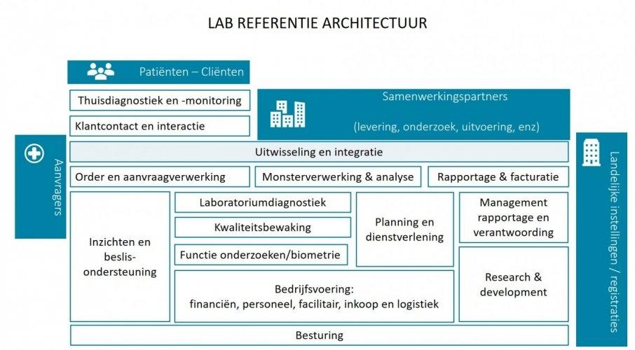 LIMS overzicht architectuur