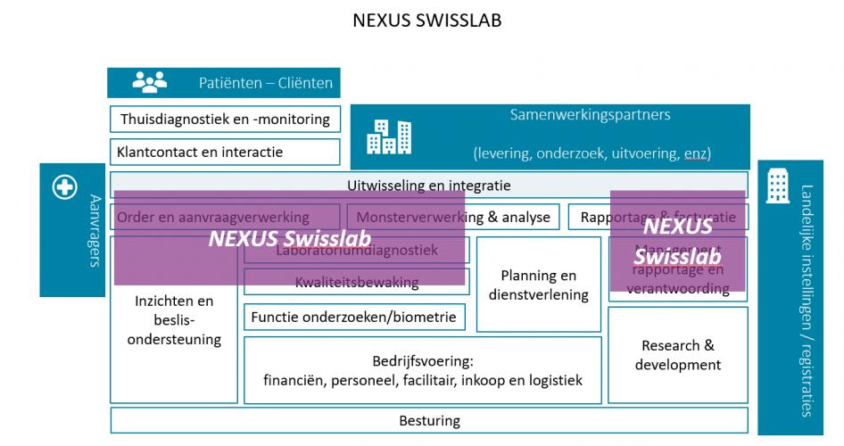 NEXUS Swisslab