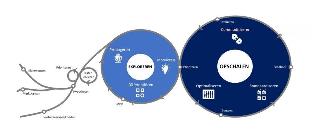 Opschalen digitale transformatie
