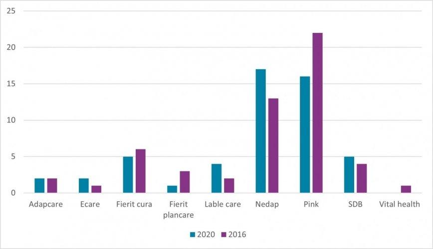 VVT top-50 intramuraal 2016-2020