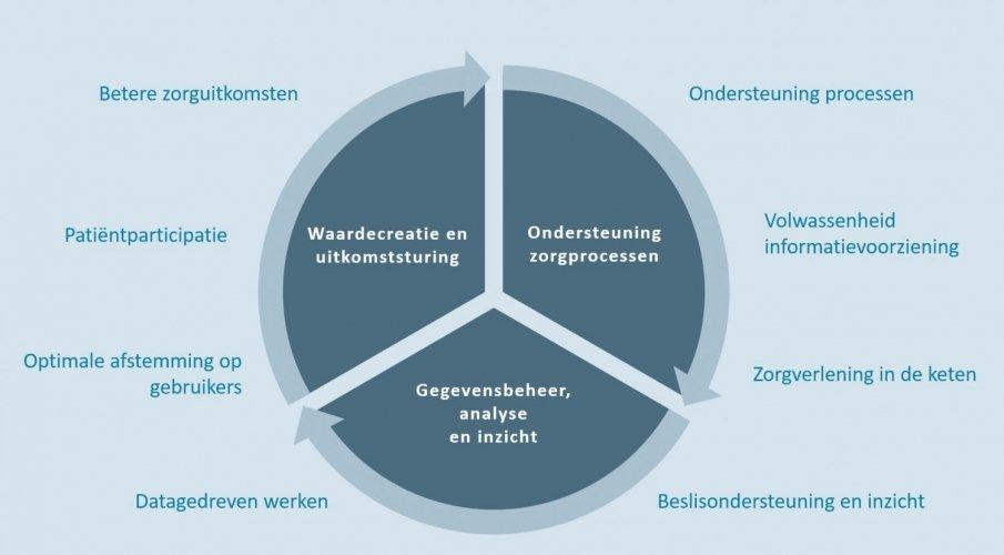 Wheel of digital champions M&I/Partners